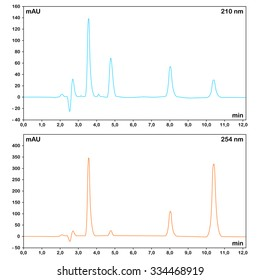 HPLC chromatograms measured at different wavelengths, 2d scientific schedule, raster