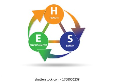 HSE concept for health safety environment