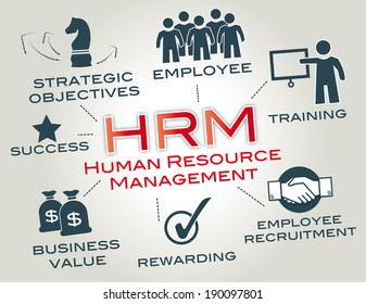 Human resource management is a function in organizations designed to maximize employee performance in service of their employer'?s strategic objectives.