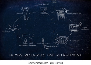 human resources & recruitment: write a cv, browse offers, apply,get contacted, interview, negotiation, hired