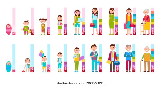 Humans cycle of life from baby to elderly person isolated  illustrations of man and woman with scale beside on white background.