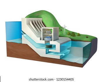 Hydroelectric power plant diagram. 3D illustration.