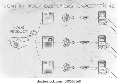 Identify your customers' expectations: same product, different offers based on profiling &  purchase history