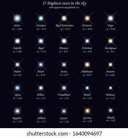 Illustration of 25 brightest stars in the sky with apparent magnitude. Sirius, Canopus, Rigil Kentaurus, Arcturus, Vega, Capella, Rigel, Procyon, Achernar, Betelgeuse, Hadar, Altair, Acrux, Aldebaran