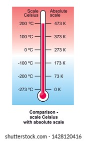 Illustration - Comparison of the scale Celsius with absolute scale