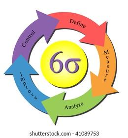 illustration of cycle indicating process improvement.