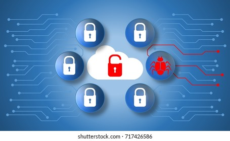 Illustration of data breach on cloud security vulnerability with unlock padlock and bug network connectivity.