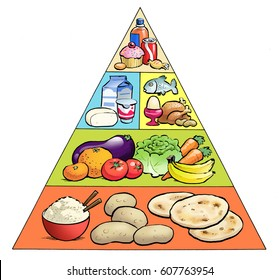 An illustration of a food pyramid
