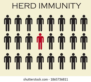 Illustration of Group of people with Herd immunity. Concept of herd immunity. Virus spread. Immunized population with one infected people. Virus spreading in society