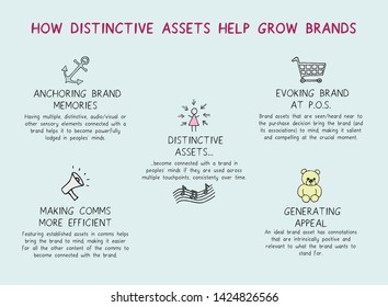 Illustration of how associating a set of distinctive assets with a brand can  influence purchase decisions