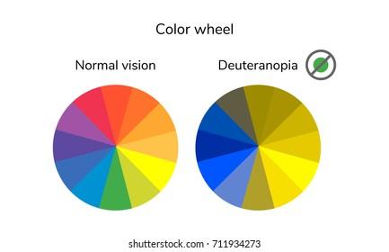 illustration, infographics, color wheel, palette, normal vision deuteranopia daltonism color blindness. raster copy