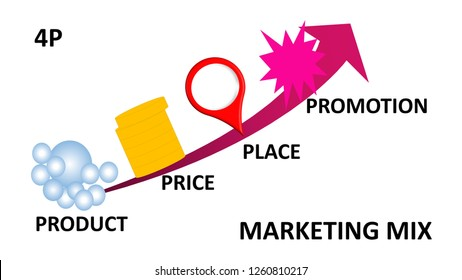 Illustration of Marketing Mix: 4P, Product, Price, Place and Promotion concept with up  arrow on white background