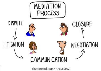 Illustration of a mediation process.