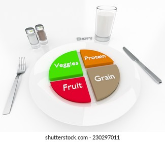 """An illustration related to the more contemporary food/nutrition portions as outlined by the USDA in 2011. This """"My Plate"""" style of display replaces the previous """"food pyramid"""" used for many years."""