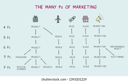 Illustration showing the 4, 5, 6 & 7 Ps of Marketing and how they are related