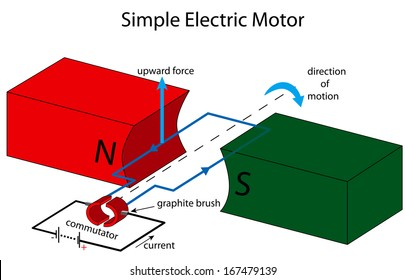 Illustration of a simple electric motor