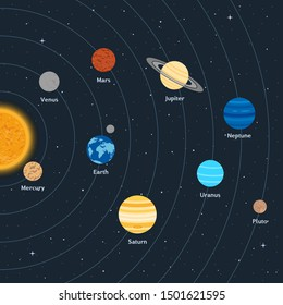 illustration. Solar system on a background of space with stars. The sun and planets with orbits. Design of educational poster, icons.
