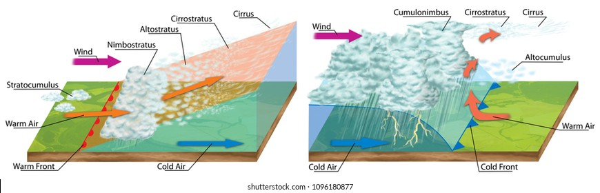 Illustration of a warm and cold front, weather front, air mass, meteorological phenomenon, cloud, saturation of the air, temperature, humidity, meteorology, hydrology, geography, nephology science