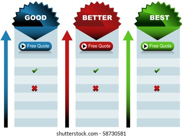 An image of a good better best chart.