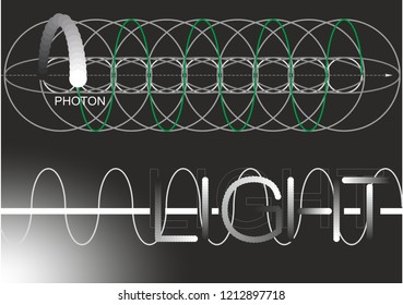 The image of a photon, a wave of light, physics in a drawing, a particle drawing, the radiation of an object, the science of vacuum