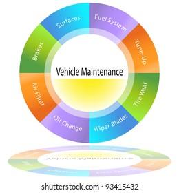 An image of a vehicle maintenance chart.
