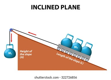 Inclined plane. simple machines.