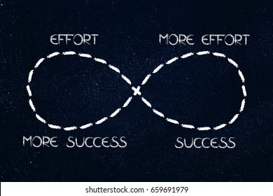 infinite loop from effort to success to more and more, concept of achieving your goals with hard work