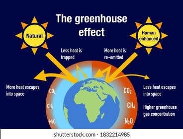 Influence of the human factor to enhance the greenhouse effect
