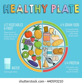 Infographic chart, illustration of a healthy plate nutrition proportions. Shows healthy food balance for successful growth, education and progress. Raster version.