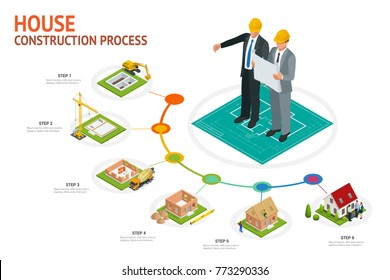Infographic construction of a blockhouse. House building process. Foundation pouring, construction of walls, roof installation and landscape design illustration