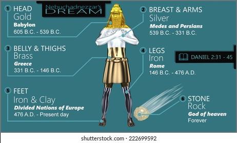 Info-graphic of king Nebuchadnezzar's first dream