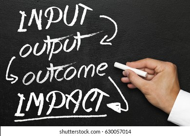 Input output outcome impact, blackboard or chalkboard with hand. Company monitoring and evaluation.