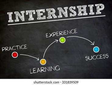 Internship background