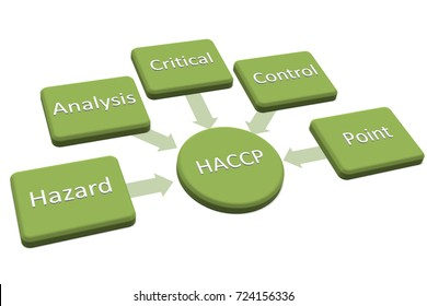 Introduction to  HACCP standard, haccp is hazard analysis critical control point