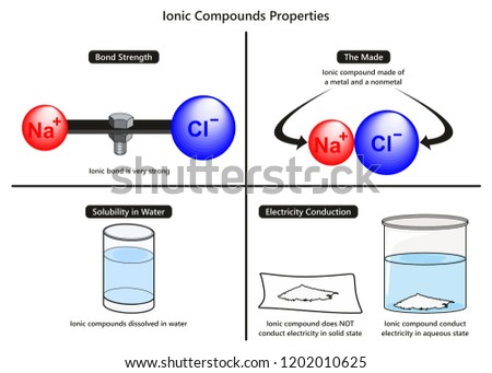 ionic bond properties infographic diagram 450w 1202010625 ionic bond properties infographic diagram including stock