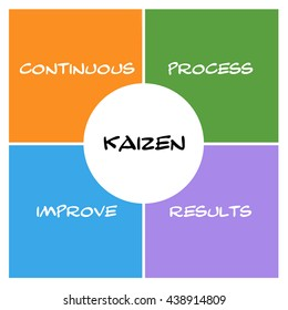 Kaizen Boxes and circle concept with great terms such as continous, process, results and more.