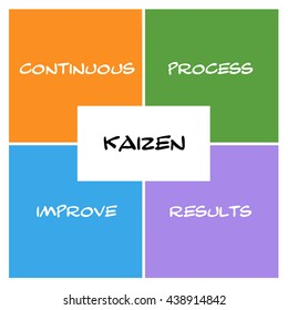 Kaizen Boxes and rectangle concept with great terms such as continous, process, results and more.