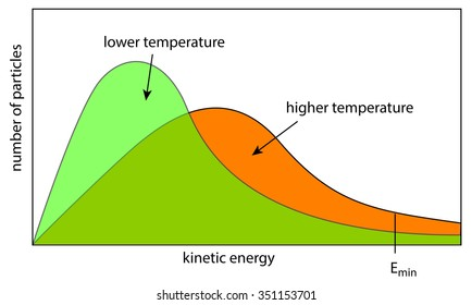 kinetic energy of particles depends on temperature - Boltzmann distribution