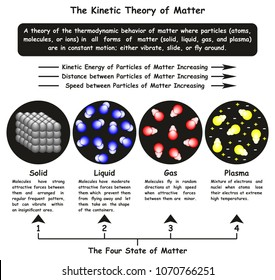 The Kinetic Theory of Matter infographic diagram showing four state solid liquid gas and plasma and particles motion and relation of energy speed distance for chemistry and physics science education