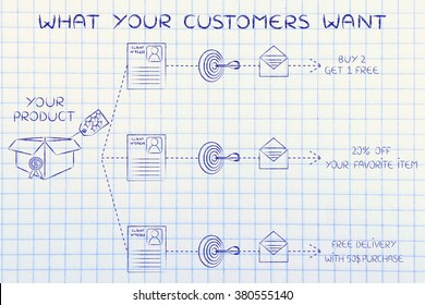 know what your customers want: same product, client number, target, message, different offers