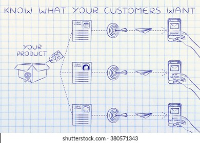 Know what your customers want: customized marketing offers based on profiling and purchase history