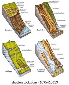 landslide, landslip, mudslide, types of landslide, landslide classification, rockfall and avalanche, rock-fall, landforms, downhill creep, soil creep, slumping flow, debris or mud flow, mountain, hill