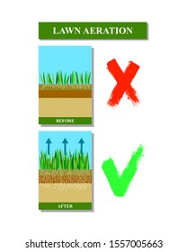 Lawn aeration illustration.Before and after aeration: gardening, lawn grass care service,landscape design. Benefits,advangages of aeration. Iillustration is isolated on white background.Raster version