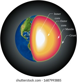 Layers of the Earth. Structure Of The Earth