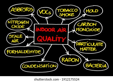 Layout about the most common dangerous domestic pollutants we can find in our homes which cause poor indoor air quality and chronic disease - Sick Building Syndrome concept illustration.