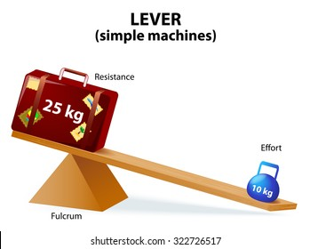 lever is a machine consisting of a beam or rigid rod pivoted at a fixed hinge or fulcrum. Lever, one of the six simple machines identified by Renaissance scientists.