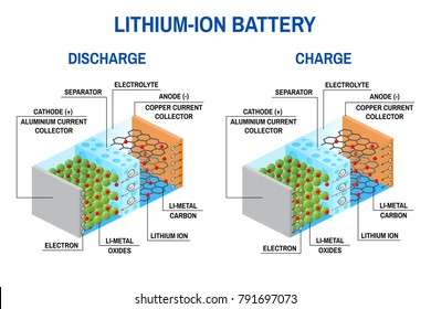 Li-ion battery diagram. Rechargeable battery in which lithium ions move from the negative electrode to the positive electrode during discharge and during charge lithium ions move from the positive ele