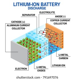 Li-ion battery diagram. Rechargeable battery in which lithium ions move from the negative electrode to the positive electrode during discharge.