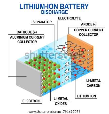 Liion Battery Diagram Rechargeable Battery Which Stock Illustration