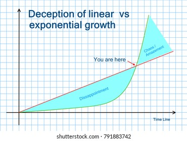 Linear growth and exponential growth
